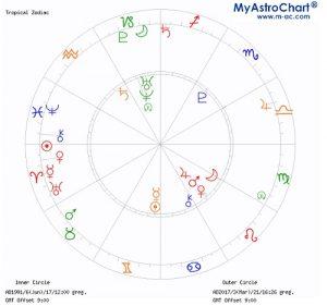 西洋占星術:波瑠さん